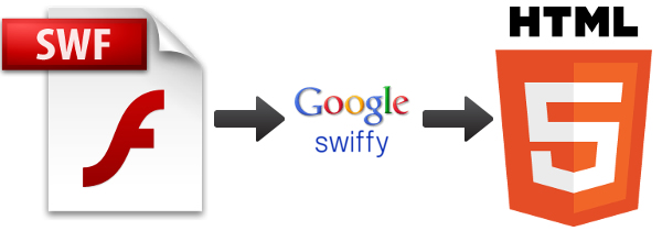 Flash to html5 Google Swiffy